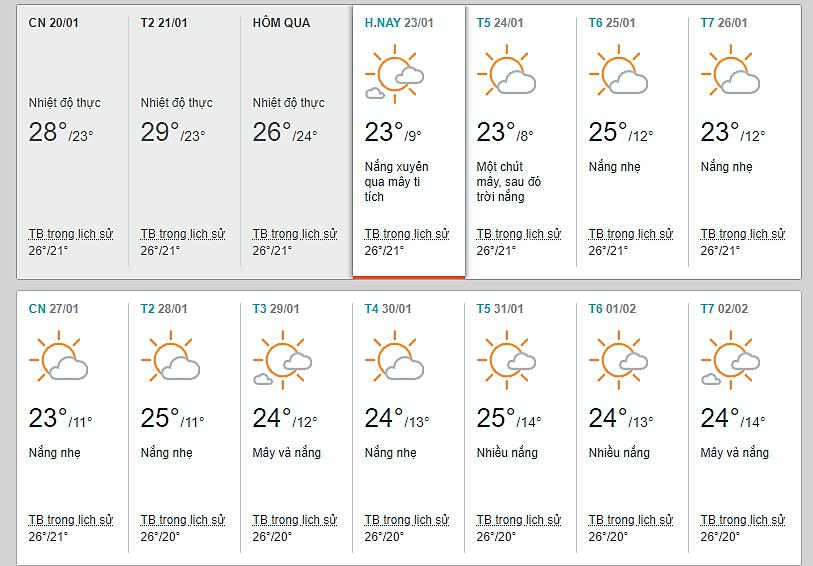 Thời tiết Đà Lạt tháng 1