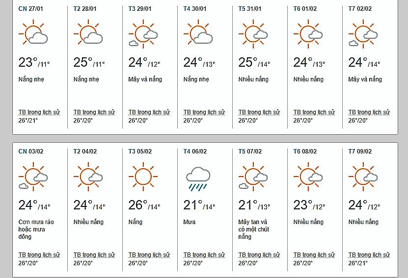 Thời tiết Đà Lạt tháng 2