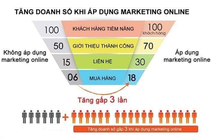 marketing online giá rẻ